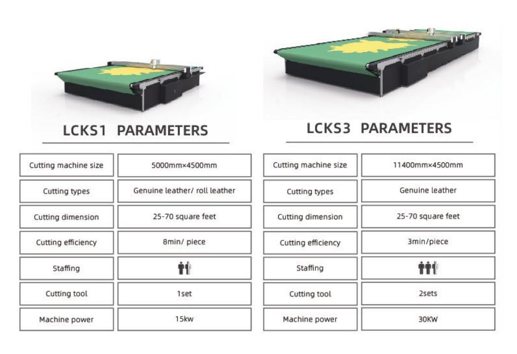 LCPS-productielijn voor het snijden van leer