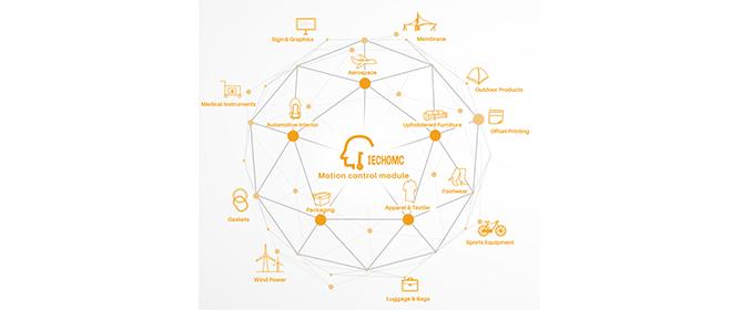 Intelligente IECHOMC-precisiebewegingscontrole